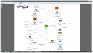 b) Brazil mind map image