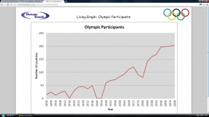 Olympic living graphs- graph image