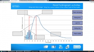Flood hydrograph activity image